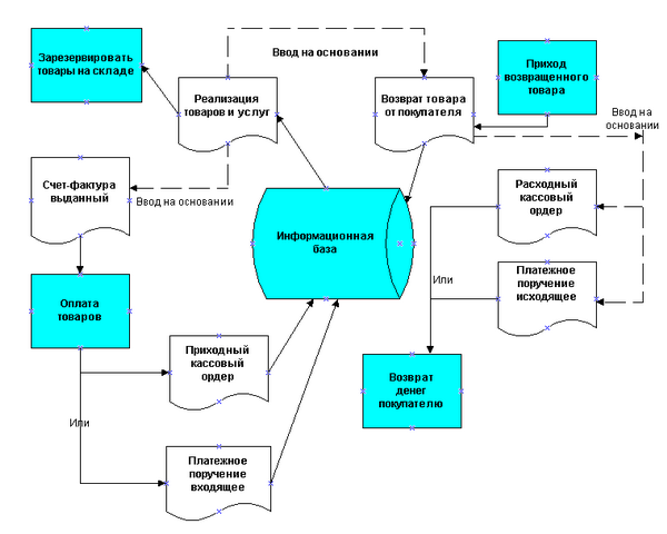Схема процесса продажи товаров